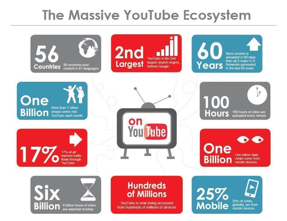 YouTube Size