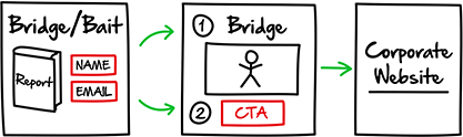 ClickFunnels Network Marketing Bridge Funnel