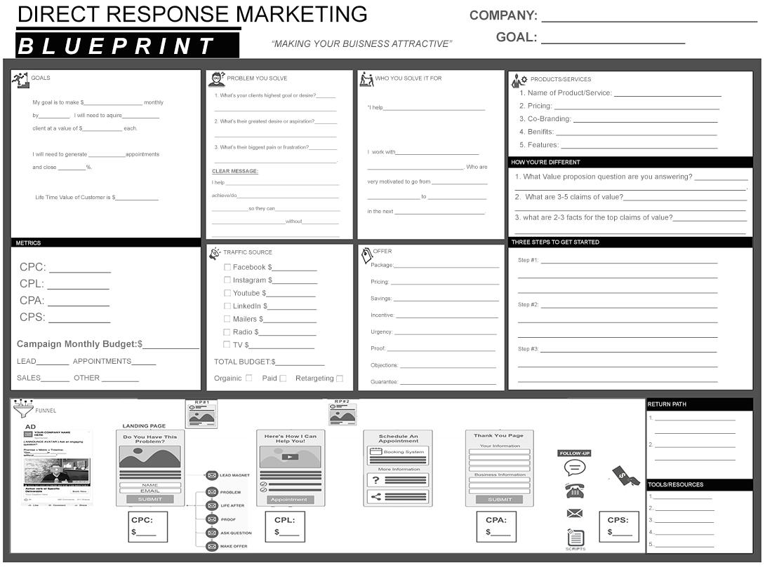 The Perfect Marketing Campaign Formula