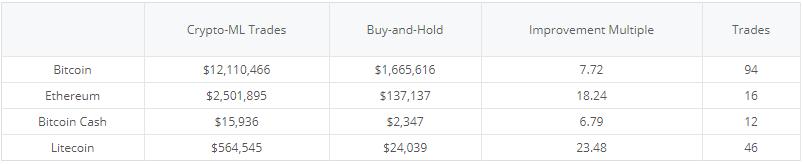 Crypto-ML Trades vs Buy and Hold