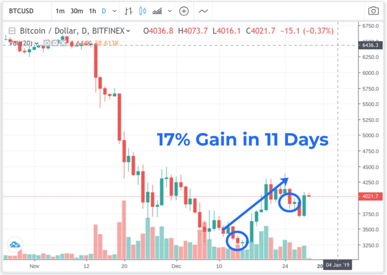 Crypto-ML BTC Gain in Dec 2018