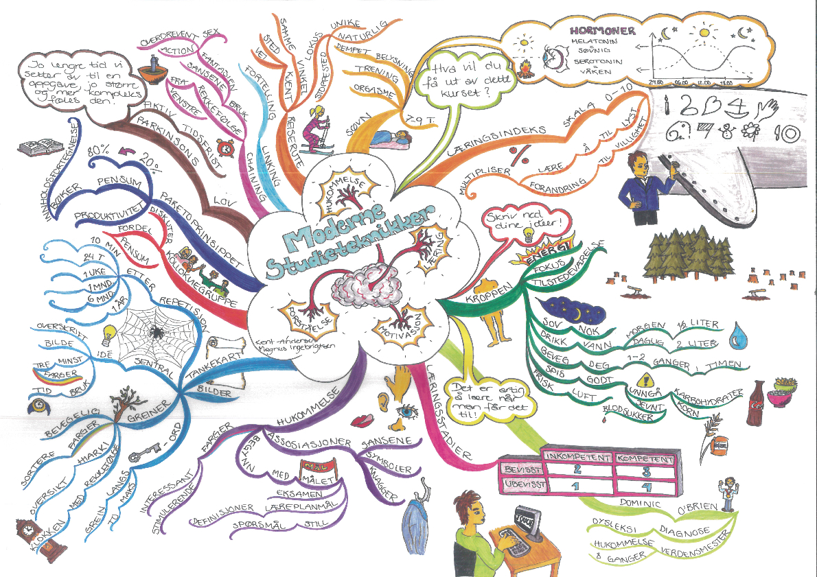 Moderne Studieteknikk Mindmap