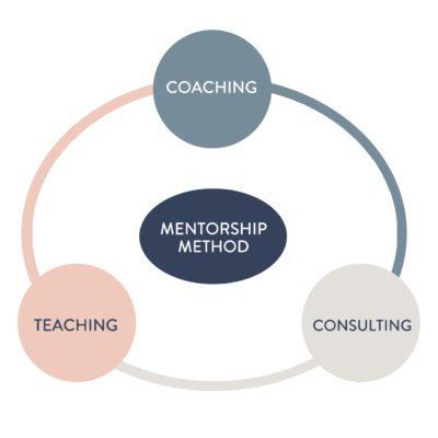 Coaching Mentorship Method