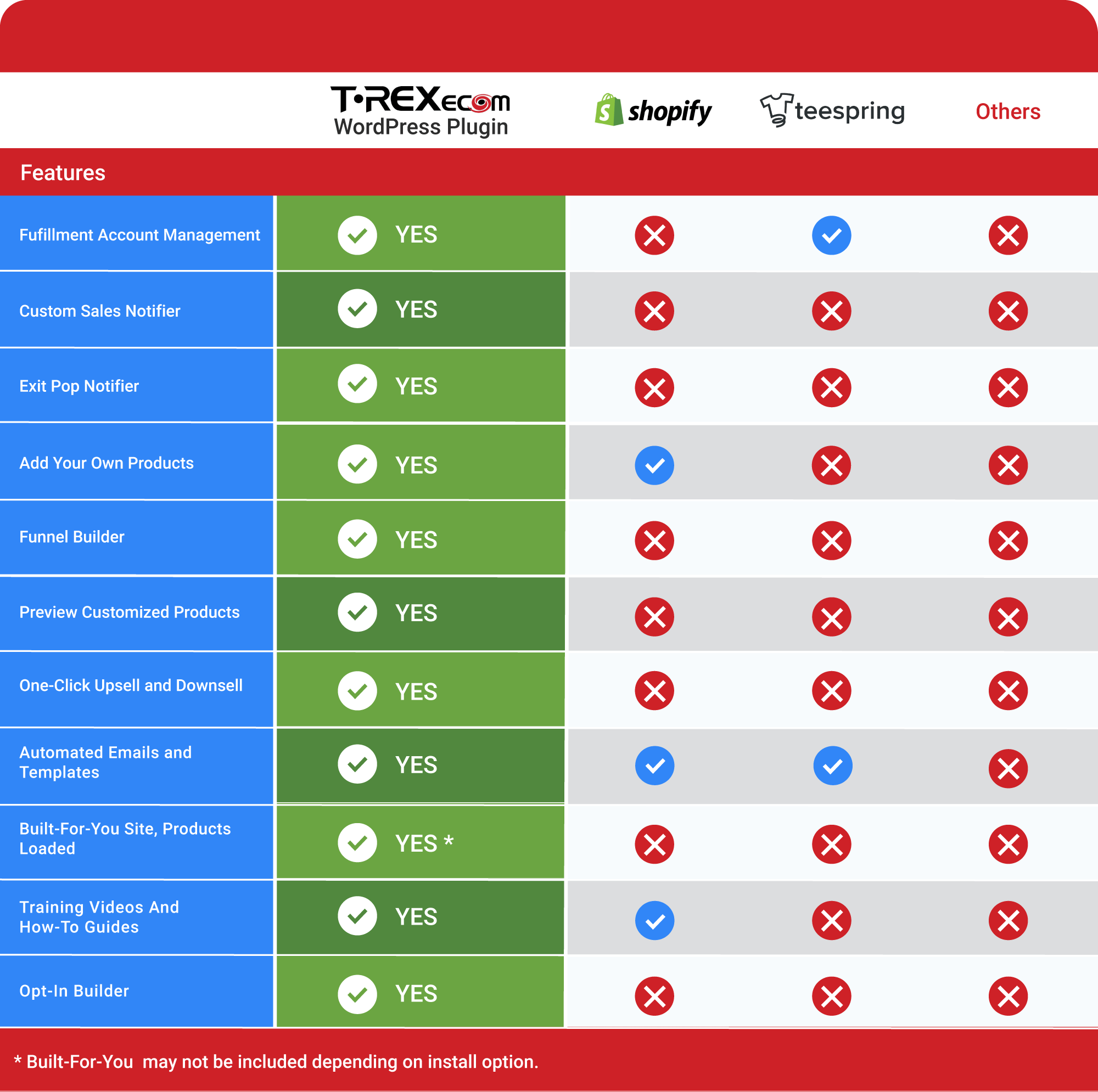 comparison of t-rex, shopify, teespring, and other ecommerce platforms