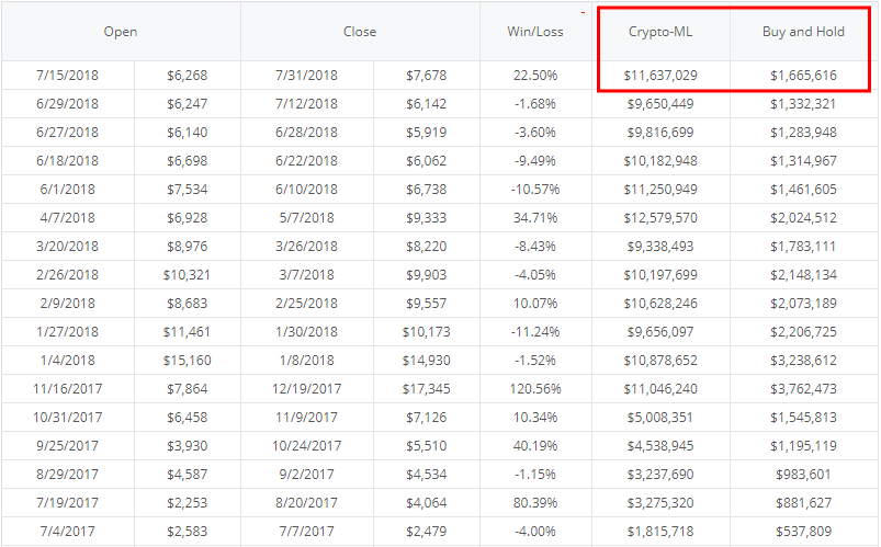 Crypto-ML Historical Results Trade History