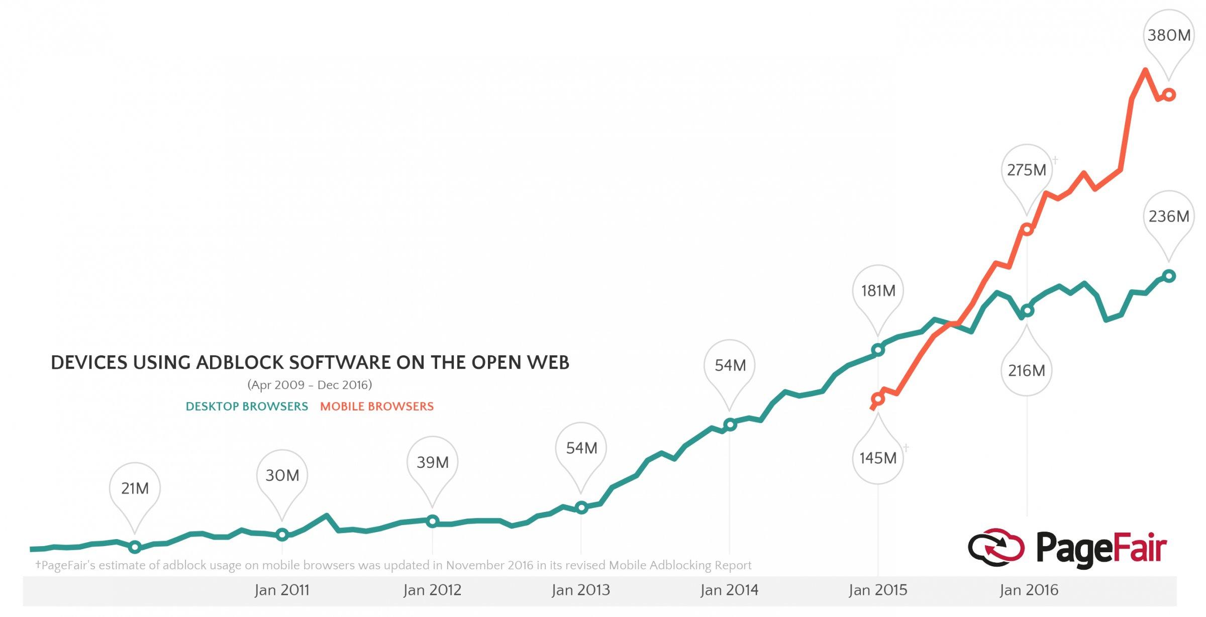 ad-blocking-growth