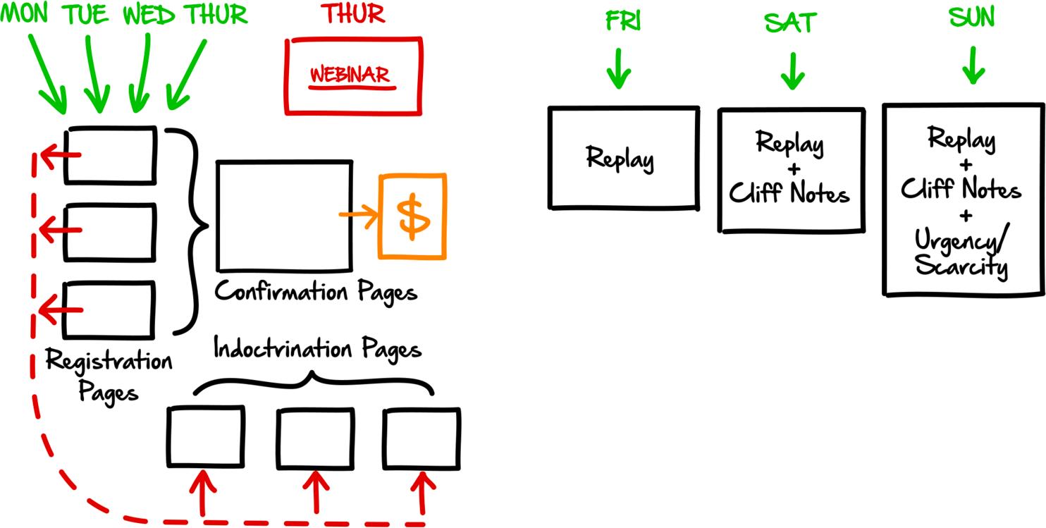 ClickFunnels Perfect Webinar Funnel