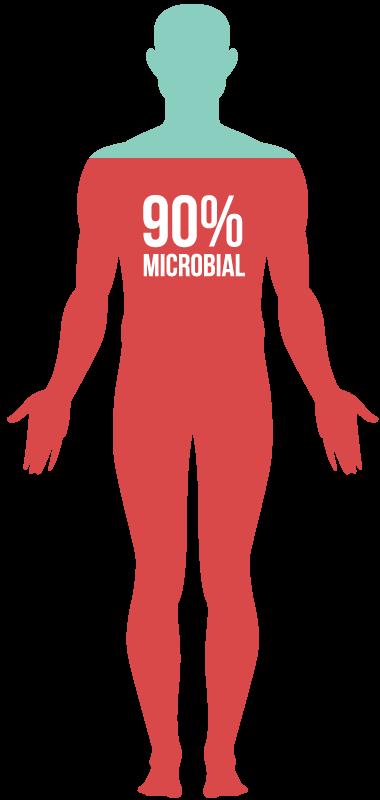 90% microbial, 10% human.