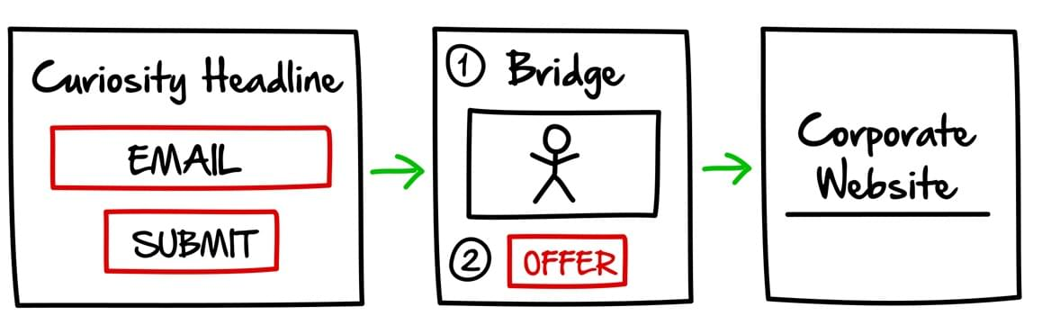 Network Marketing Bridge Page