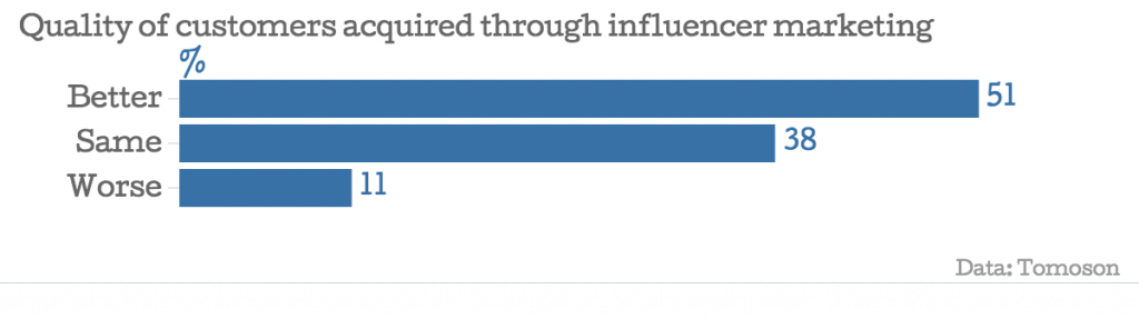 Influencer-Marketing-Attracts-Better-Quality-Customers