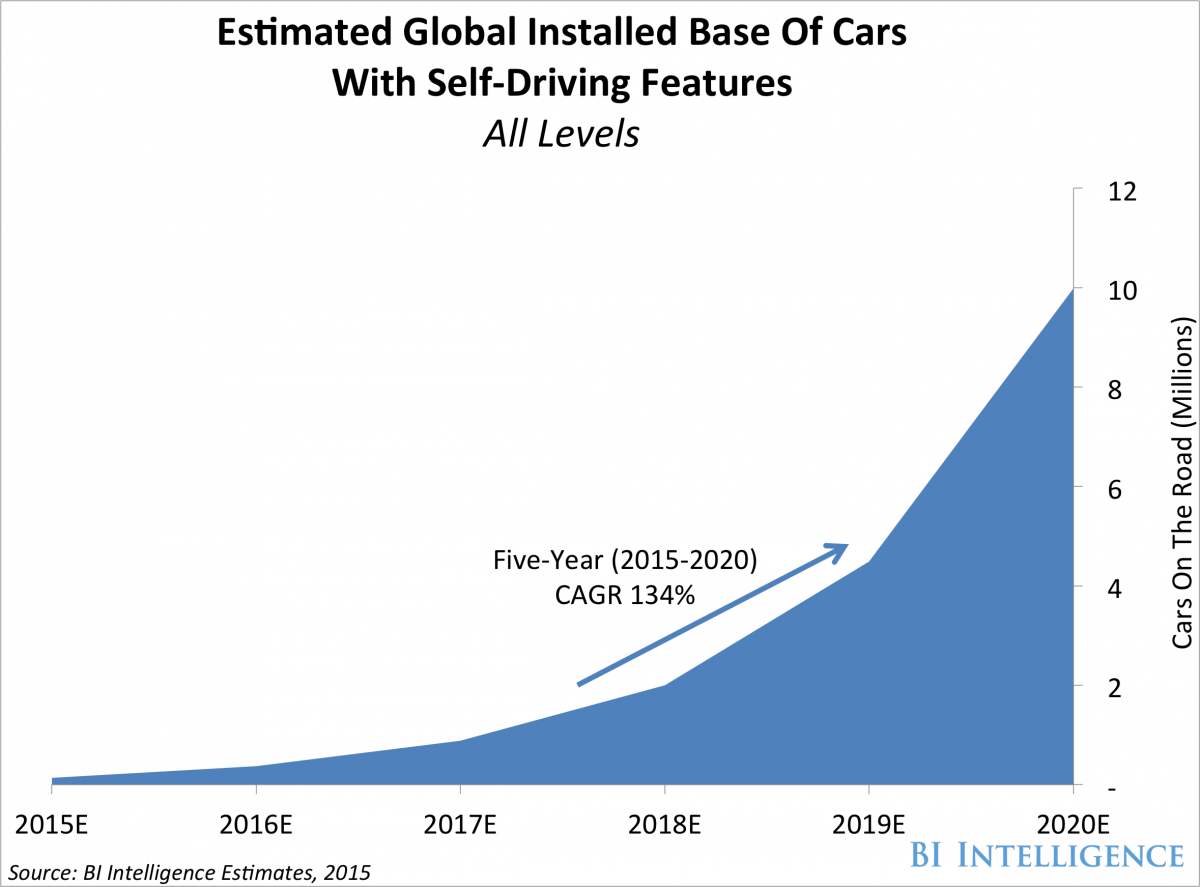 how many self driving cars by 2020