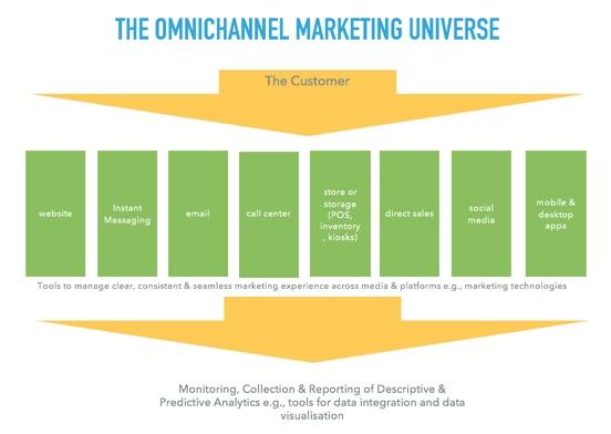 omni-channel-marketing-universe