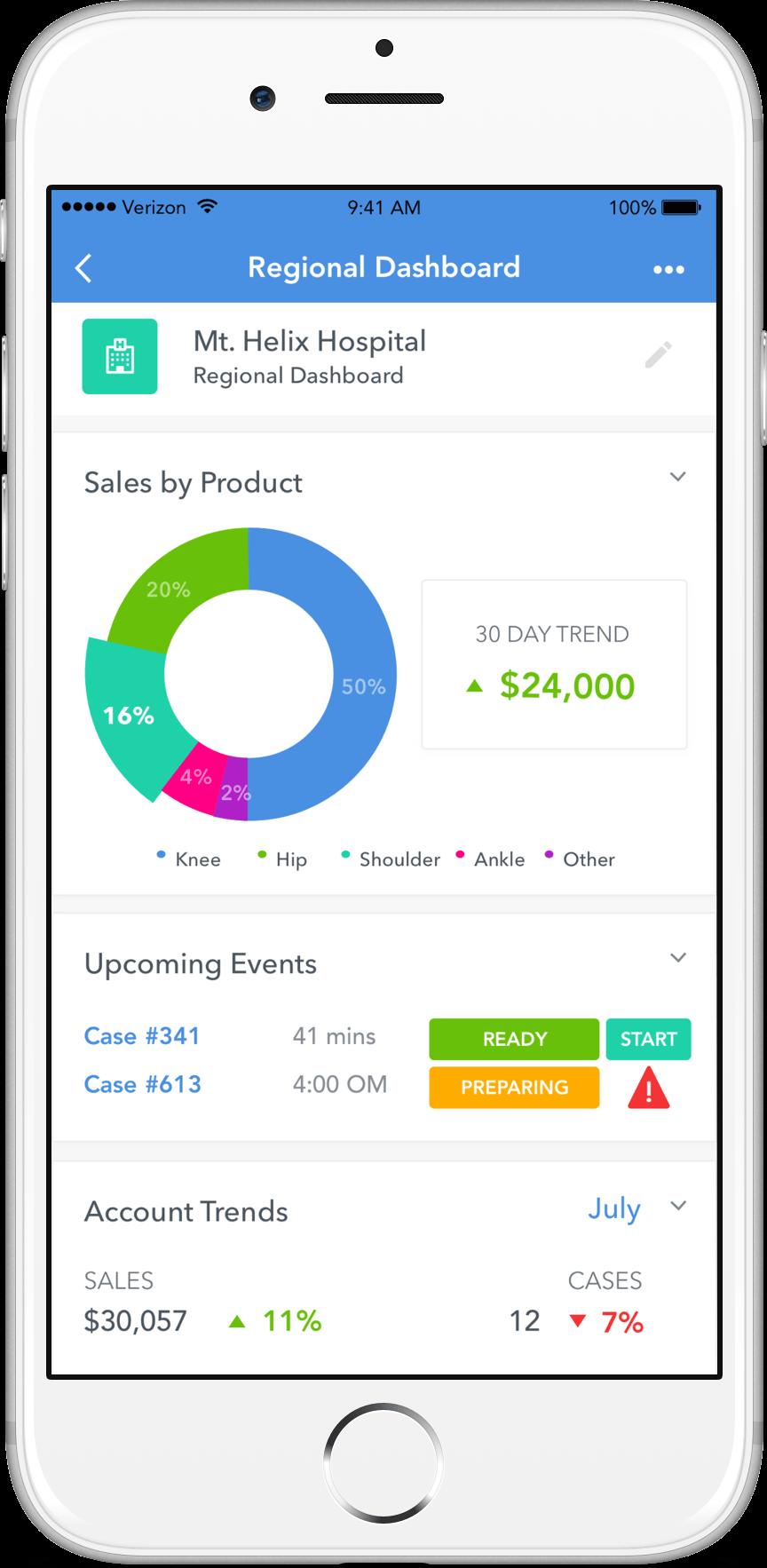 asset tracking, asset utilization