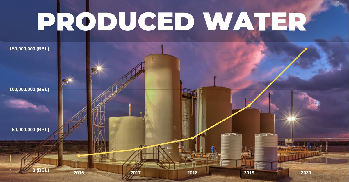 Oilfield Produced Water Intelligence