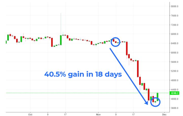 Crypto-ML Short Sell Gain